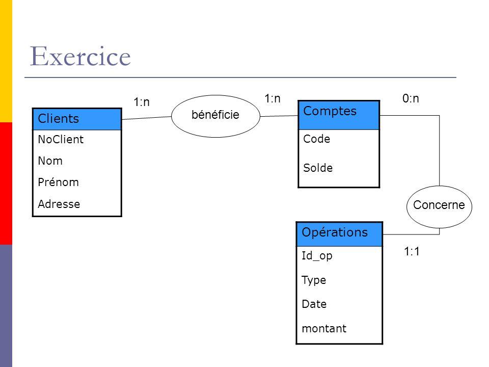 Exercice 1:n 0:n bénéficie 1:n Comptes Clients Concerne Opérations 1:1