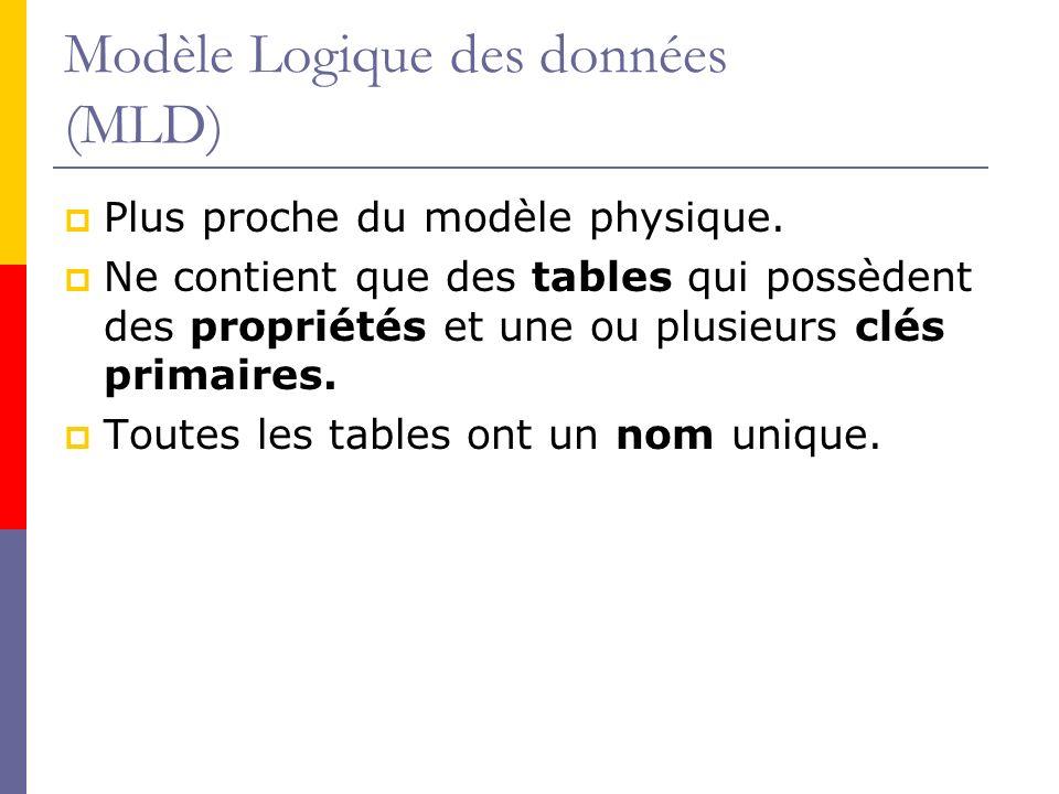 Modèle Logique des données (MLD)
