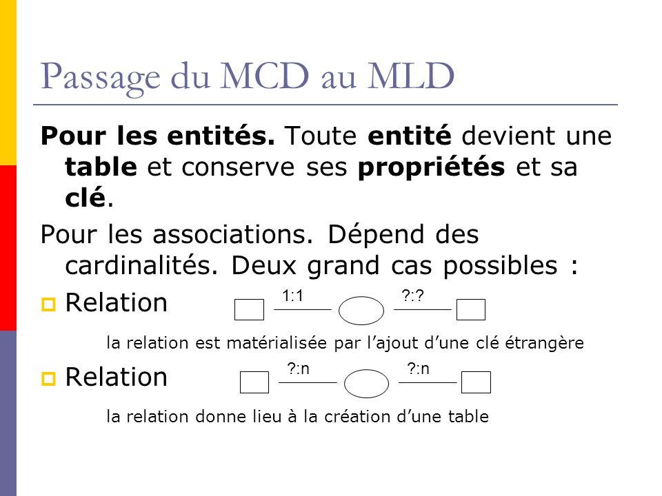 Passage du MCD au MLD Pour les entités. Toute entité devient une table et conserve ses propriétés et sa clé.