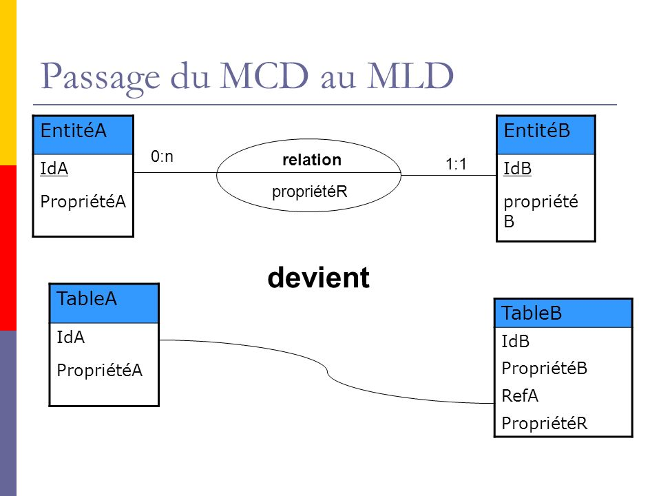 Passage du MCD au MLD devient EntitéA EntitéB TableA TableB IdA