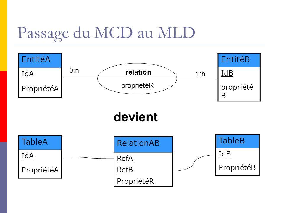 Passage du MCD au MLD devient EntitéA EntitéB TableA TableB RelationAB