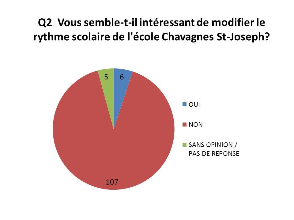 Q2 Vous semble-t-il intéressant de modifier le rythme scolaire de l école Chavagnes St-Joseph