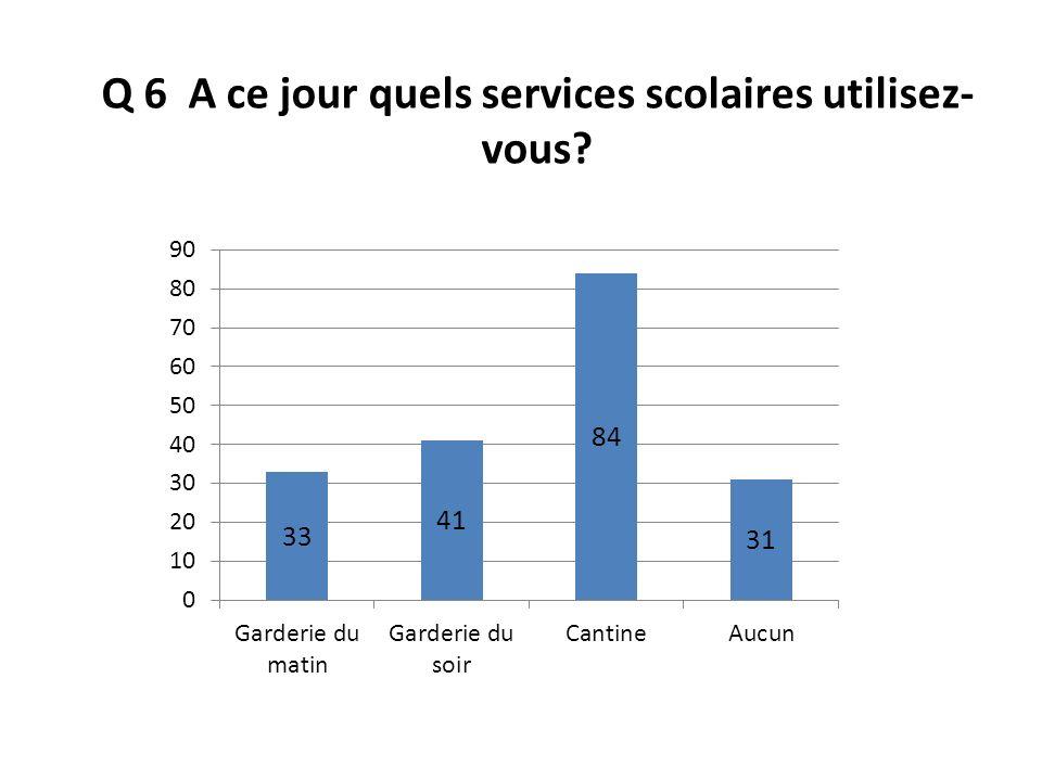 Q 6 A ce jour quels services scolaires utilisez-vous