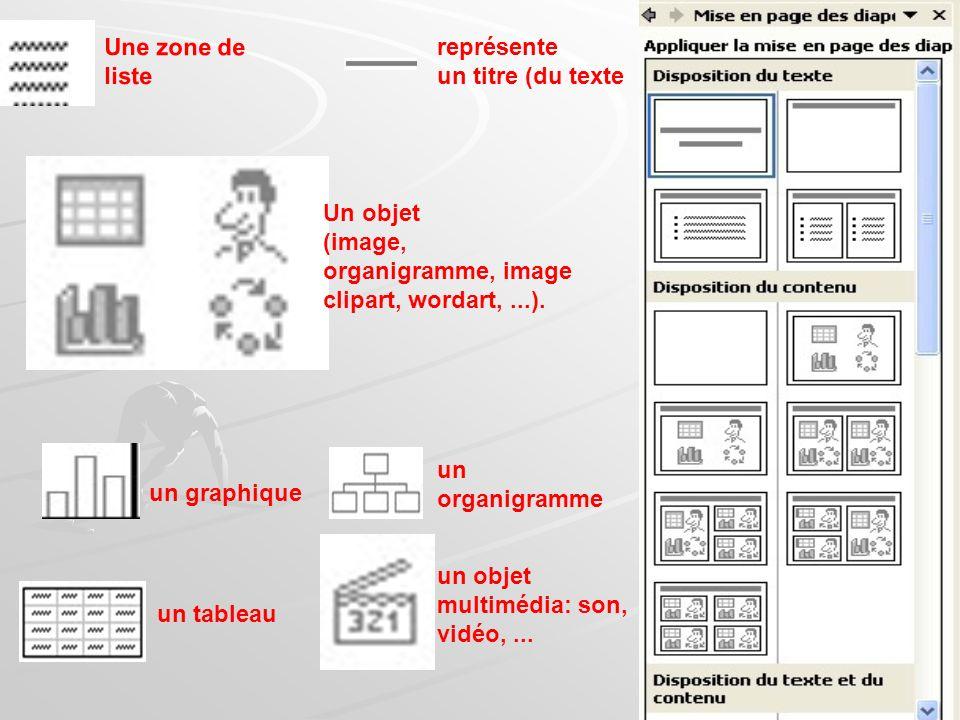 Une zone de liste représente. un titre (du texte. Un objet. (image, organigramme, image. clipart, wordart, ...).
