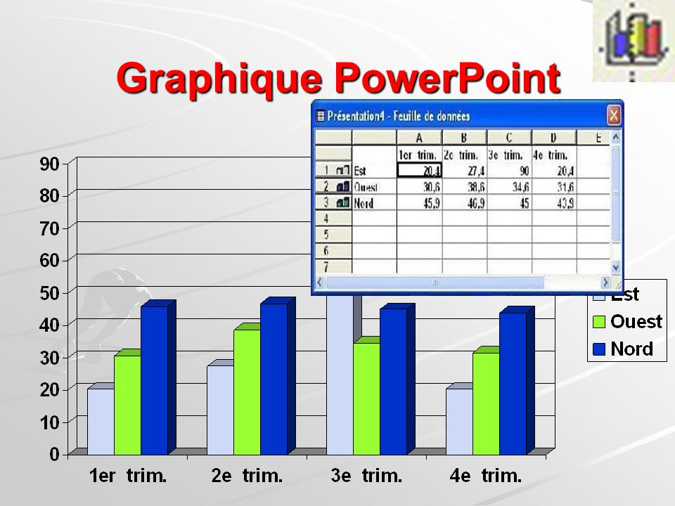 Graphique PowerPoint