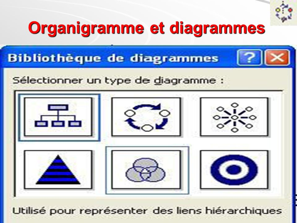 Organigramme et diagrammes
