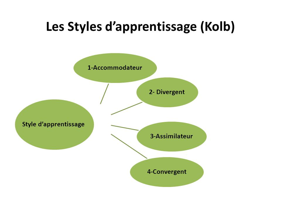 Les Styles d'apprentissage (Kolb)