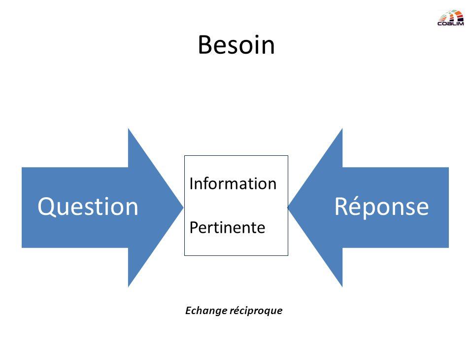 Besoin Question Réponse Information Pertinente Echange réciproque
