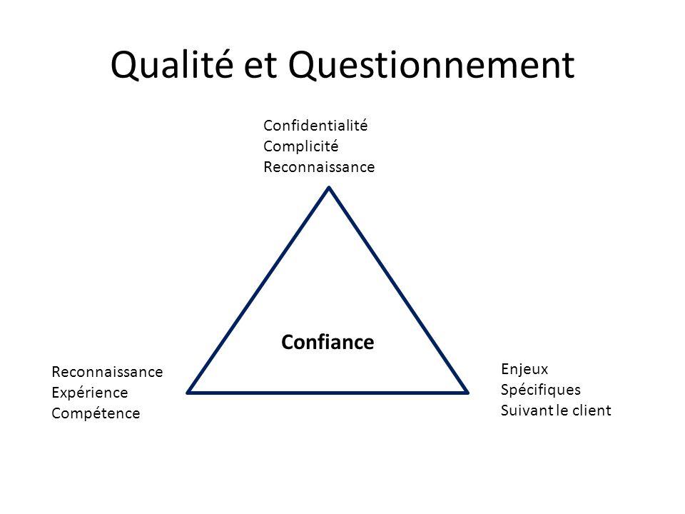 Qualité et Questionnement