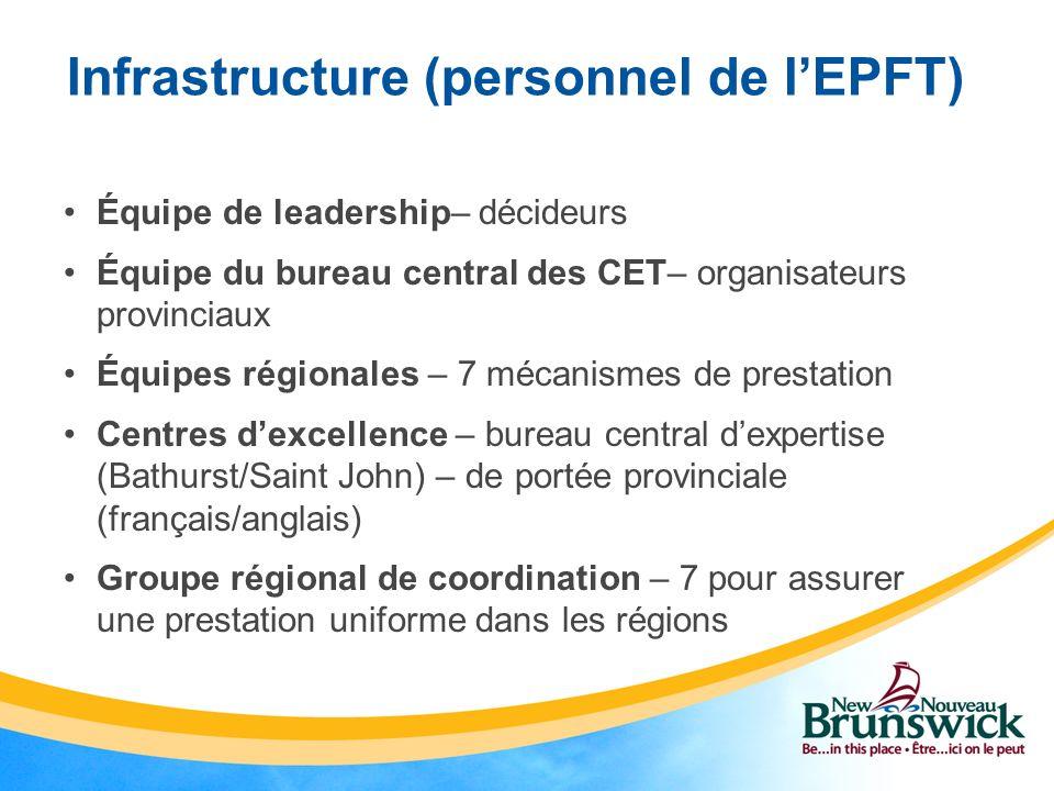 Infrastructure (personnel de l'EPFT)