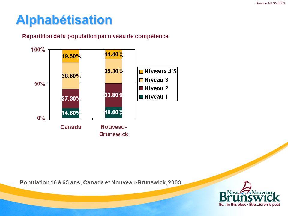Alphabétisation Répartition de la population par niveau de compétence