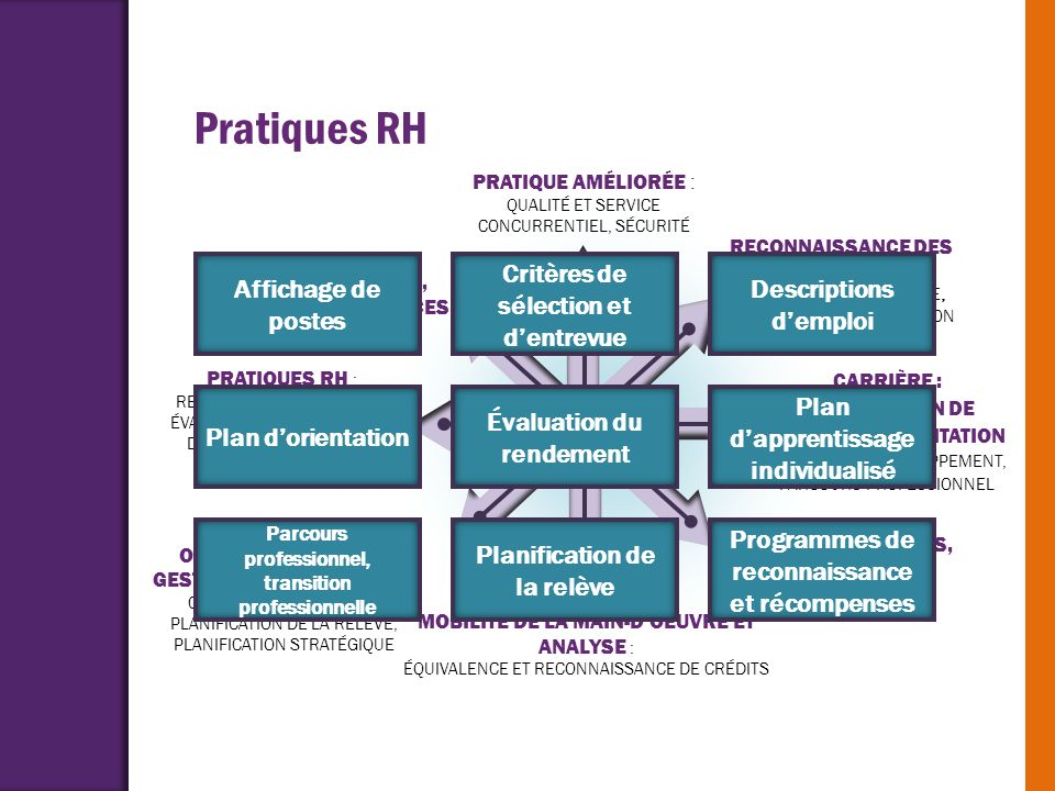 Pratiques RH Affichage de postes Critères de sélection et d'entrevue