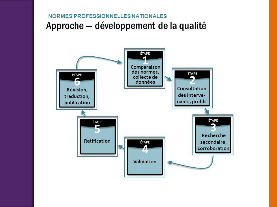 1 2 6 3 5 4 Approche — développement de la qualité