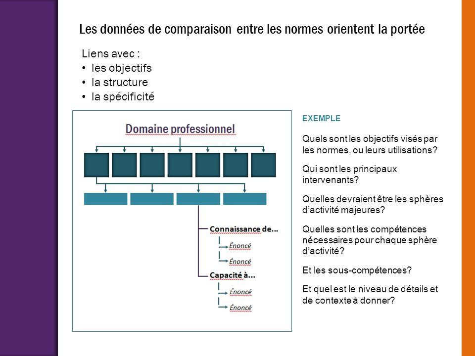 Les données de comparaison entre les normes orientent la portée