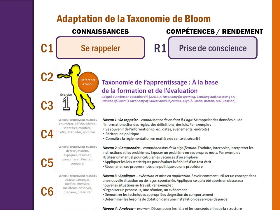 Adaptation de la Taxonomie de Bloom