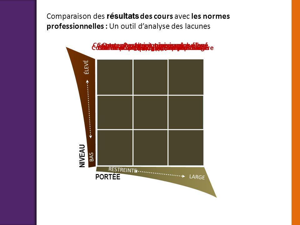 Comparaison des résultats des cours avec les normes professionnelles : Un outil d'analyse des lacunes
