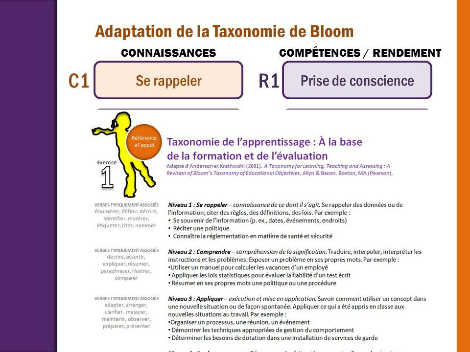 C1 R1 R2 R3 R4 R5 R6 Adaptation de la Taxonomie de Bloom Se rappeler