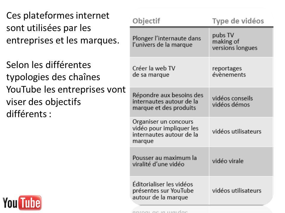 Ces plateformes internet sont utilisées par les entreprises et les marques.