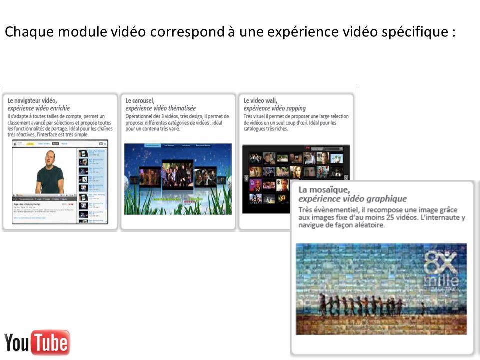 Chaque module vidéo correspond à une expérience vidéo spécifique :