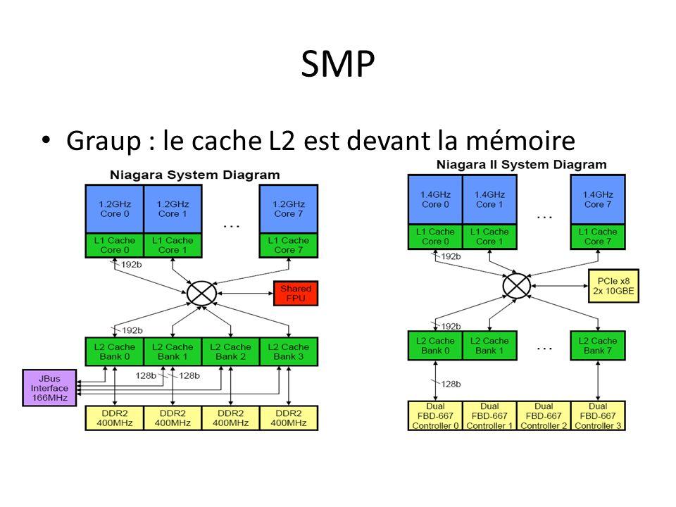 SMP Graup : le cache L2 est devant la mémoire