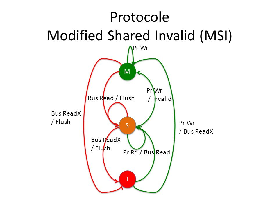 Protocole Modified Shared Invalid (MSI)