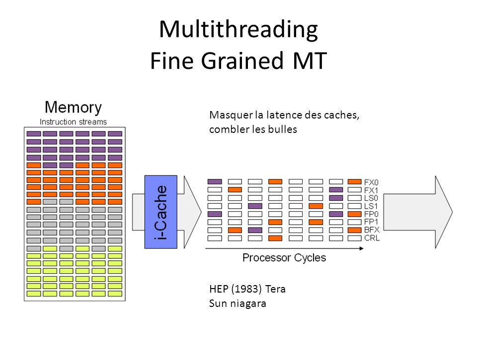 Multithreading Fine Grained MT
