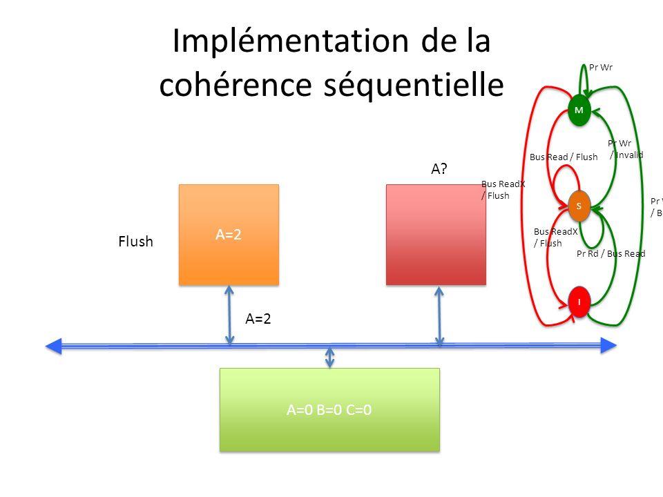 Implémentation de la cohérence séquentielle