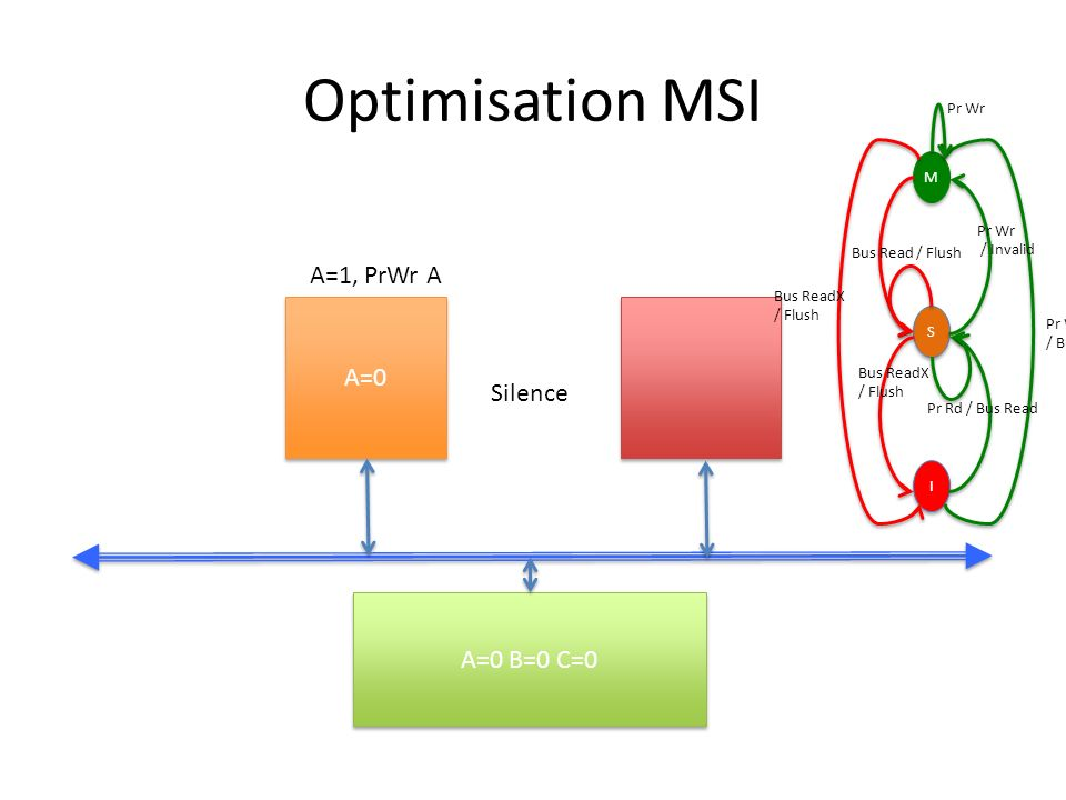 Optimisation MSI A=1, PrWr A A=0 Silence A=0 B=0 C=0 M / Invalid