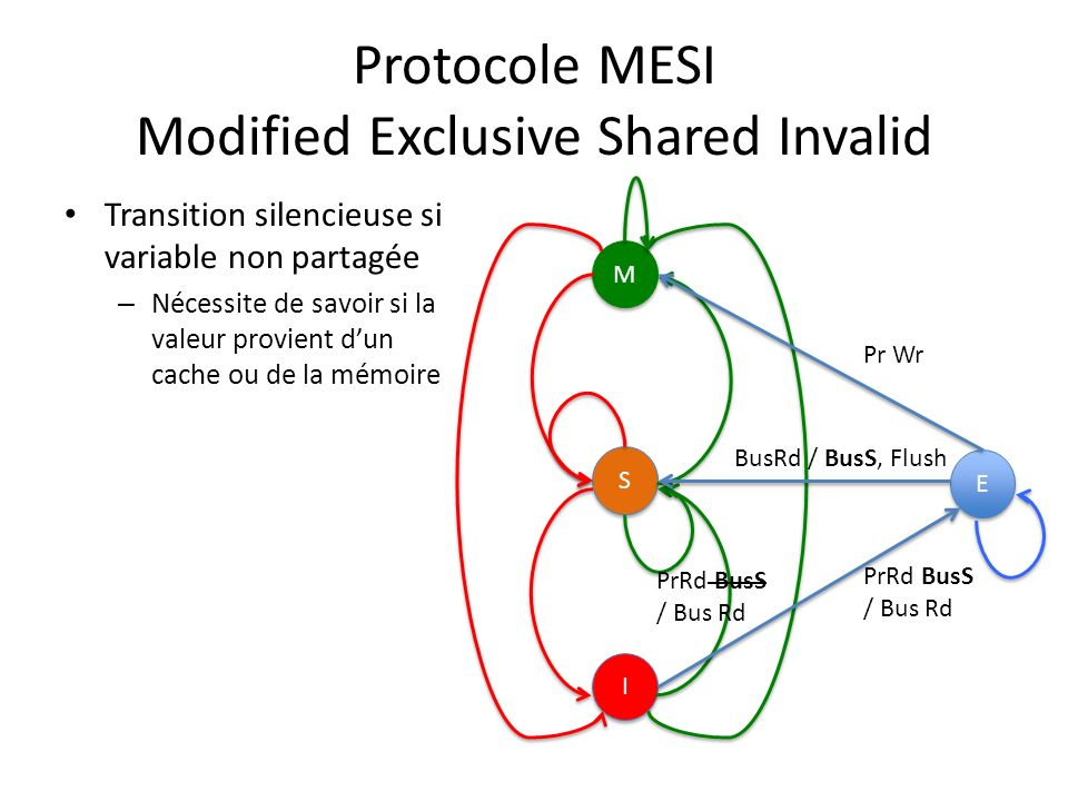 Protocole MESI Modified Exclusive Shared Invalid