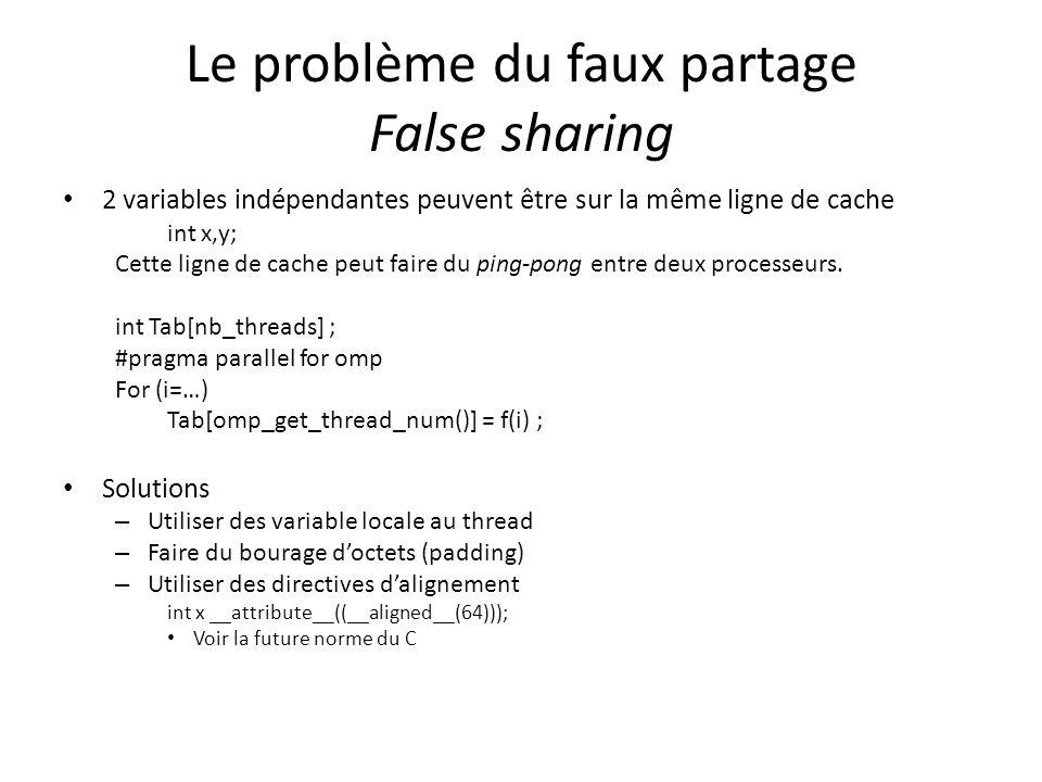 Le problème du faux partage False sharing