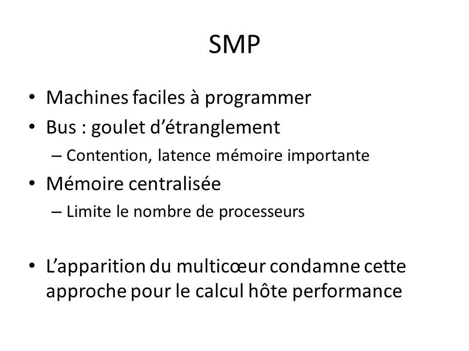 SMP Machines faciles à programmer Bus : goulet d'étranglement