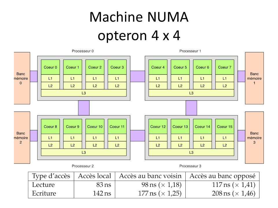 Machine NUMA opteron 4 x 4