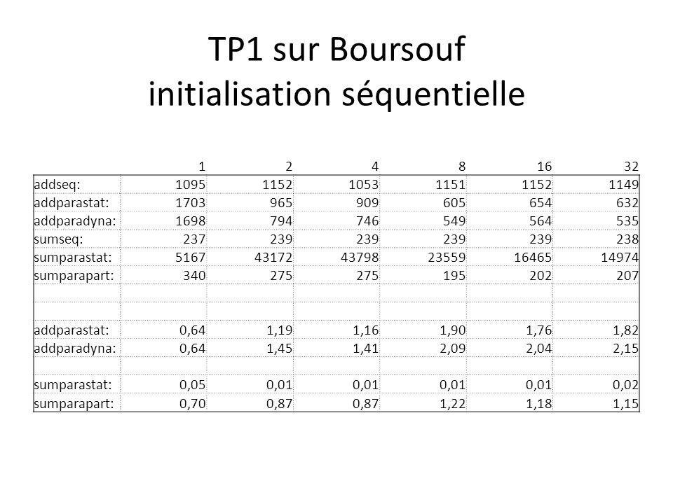 TP1 sur Boursouf initialisation séquentielle