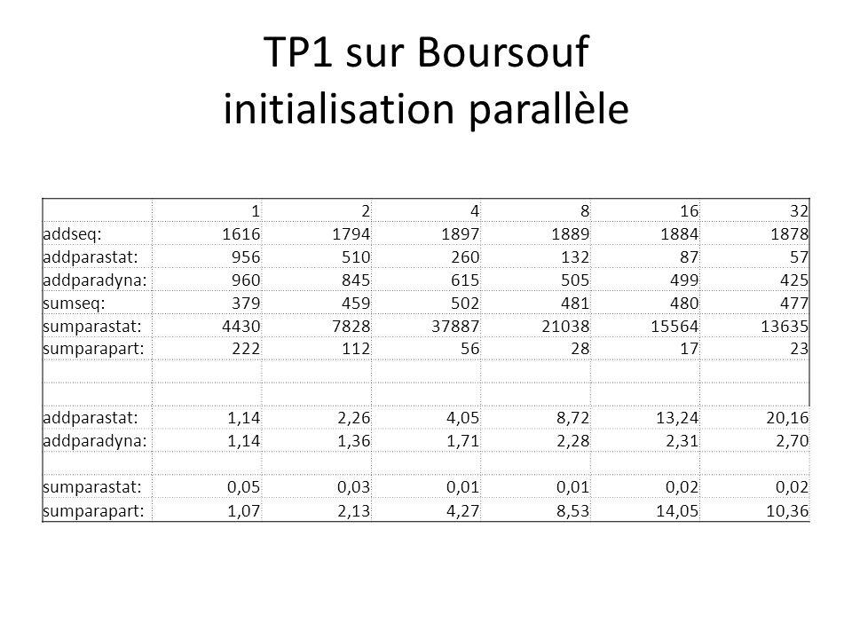 TP1 sur Boursouf initialisation parallèle
