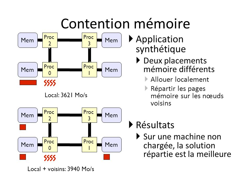 Contention mémoire Application synthétique Résultats