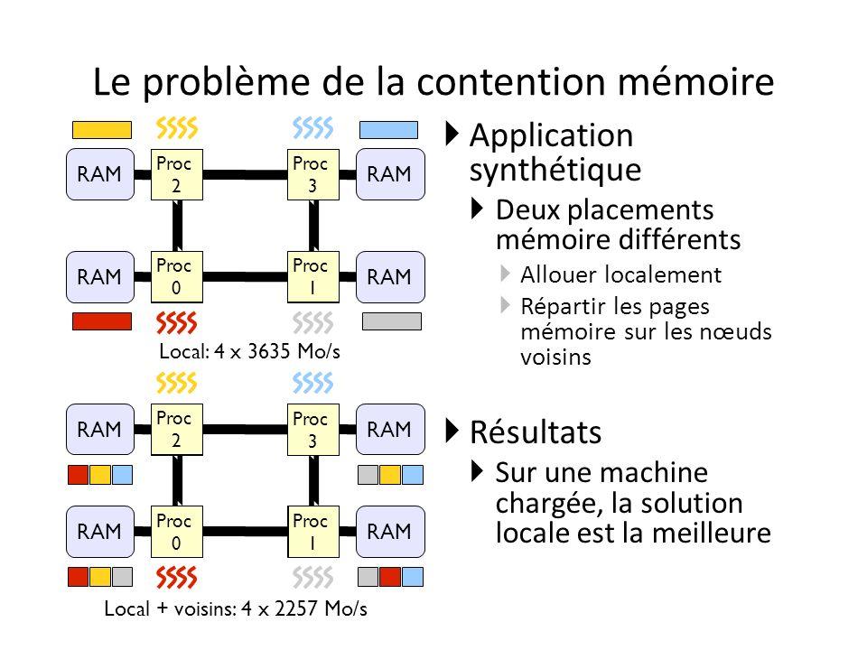 Le problème de la contention mémoire