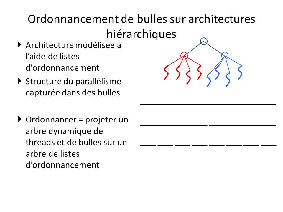 Ordonnancement de bulles sur architectures hiérarchiques