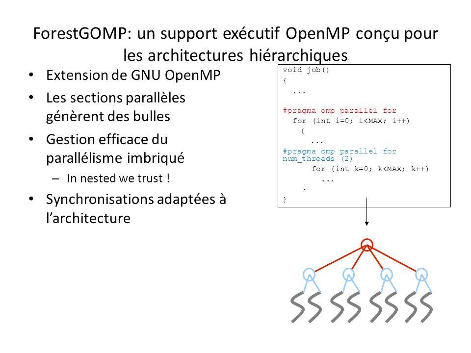 ForestGOMP: un support exécutif OpenMP conçu pour les architectures hiérarchiques