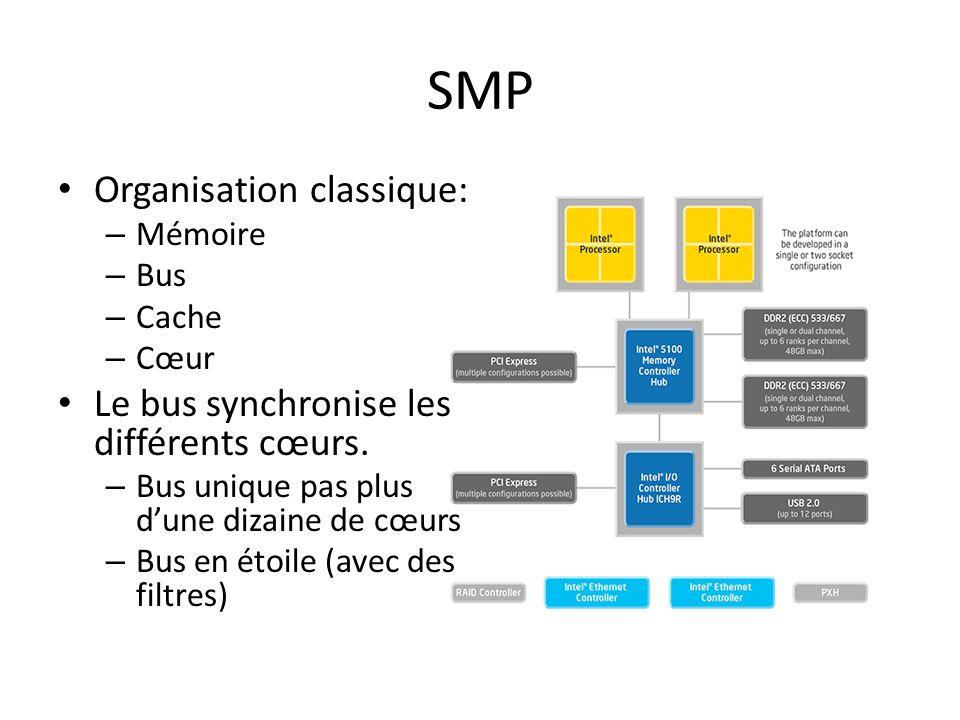 SMP Organisation classique: Le bus synchronise les différents cœurs.