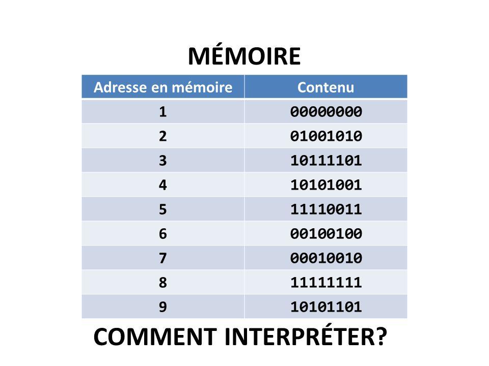 Mémoire Comment interpréter