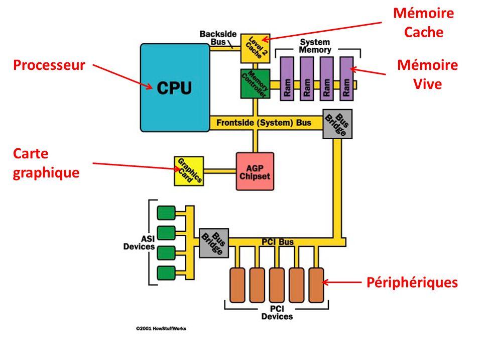 Mémoire Cache Processeur Mémoire Vive Carte graphique Périphériques