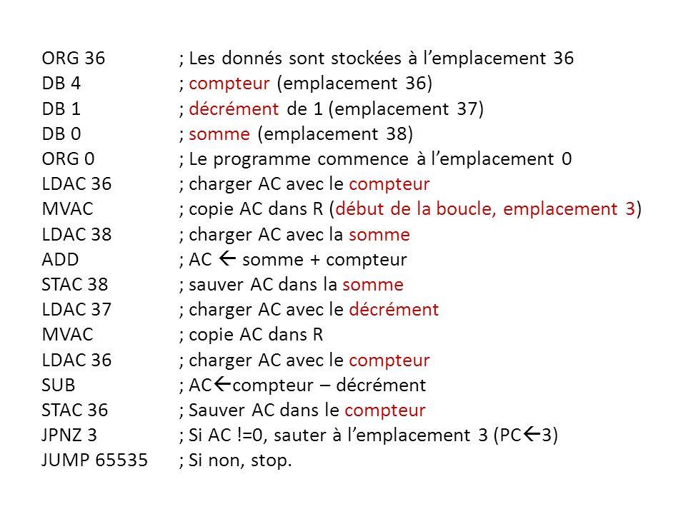 ORG 36 ; Les donnés sont stockées à l'emplacement 36 DB 4 ; compteur (emplacement 36) DB 1 ; décrément de 1 (emplacement 37) DB 0 ; somme (emplacement 38) ORG 0 ; Le programme commence à l'emplacement 0 LDAC 36 ; charger AC avec le compteur MVAC ; copie AC dans R (début de la boucle, emplacement 3) LDAC 38 ; charger AC avec la somme ADD ; AC  somme + compteur STAC 38 ; sauver AC dans la somme LDAC 37 ; charger AC avec le décrément MVAC ; copie AC dans R SUB ; ACcompteur – décrément STAC 36 ; Sauver AC dans le compteur JPNZ 3 ; Si AC !=0, sauter à l'emplacement 3 (PC3) JUMP 65535 ; Si non, stop.