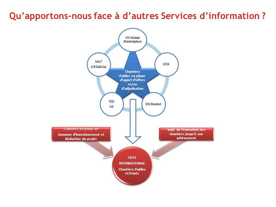Qu'apportons-nous face à d'autres Services d'information