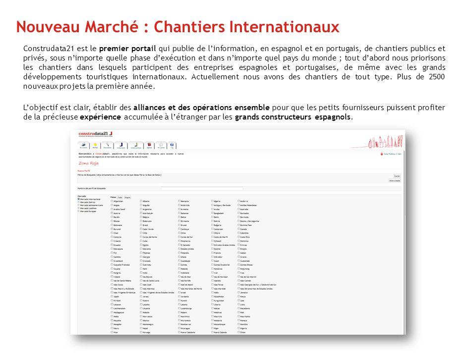 Nouveau Marché : Chantiers Internationaux