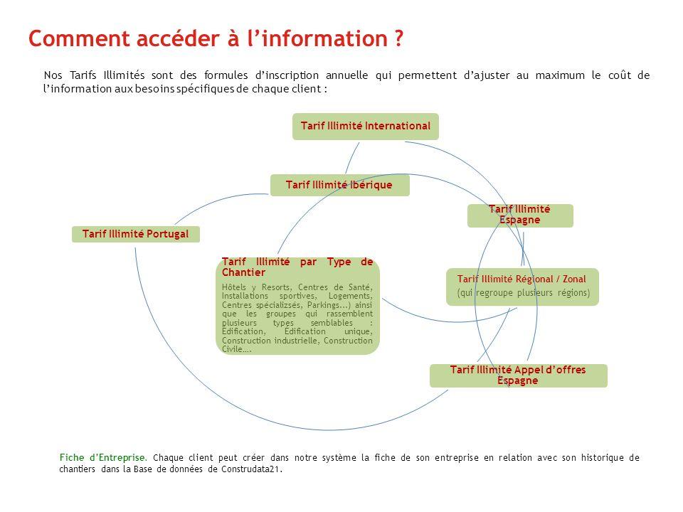 Comment accéder à l'information