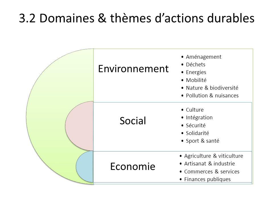 3.2 Domaines & thèmes d'actions durables