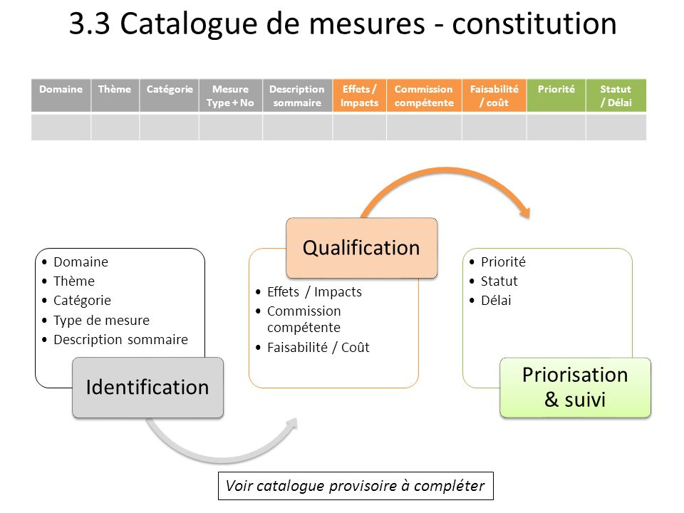3.3 Catalogue de mesures - constitution