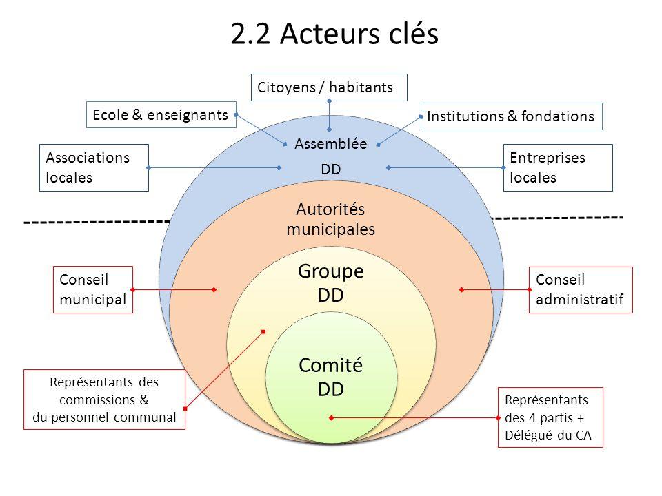 2.2 Acteurs clés Groupe DD Comité DD Autorités municipales