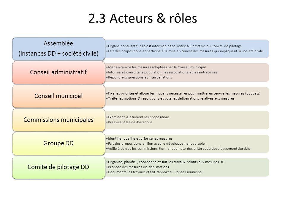 2.3 Acteurs & rôles Assemblée (instances DD + société civile)