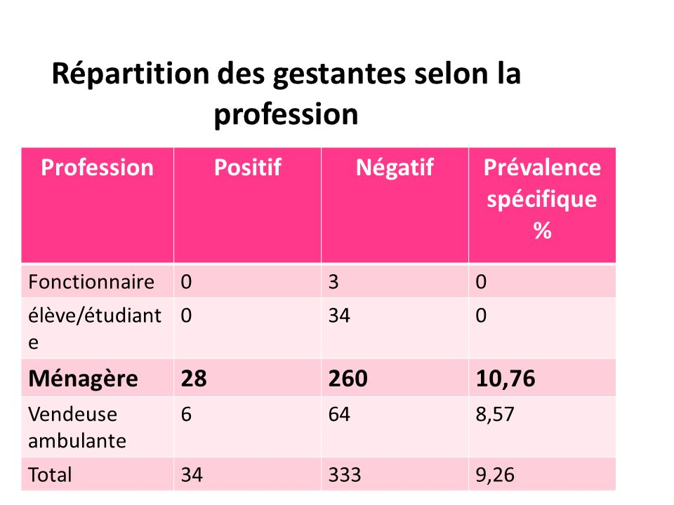 Répartition des gestantes selon la profession